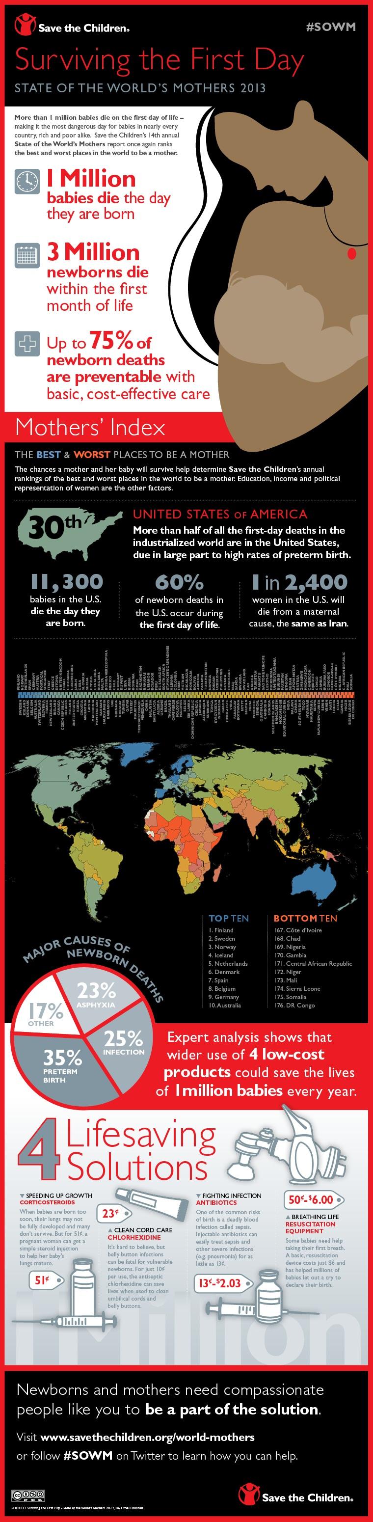 SOWM_USA_Infographics